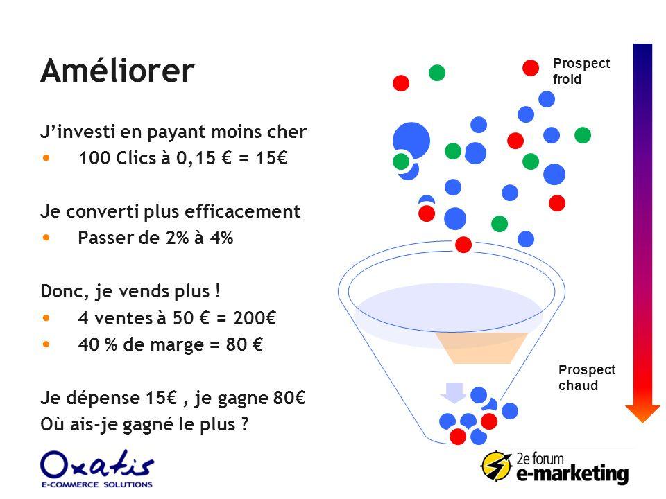 Améliorer J'investi en payant moins cher 100 Clics à 0,15 € = 15€