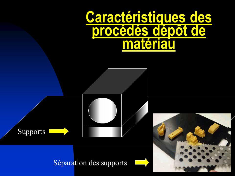 Caractéristiques des procédés dépôt de matériau