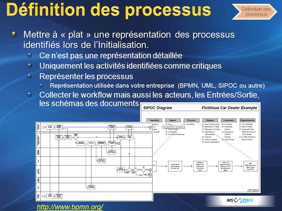 Définition des processus