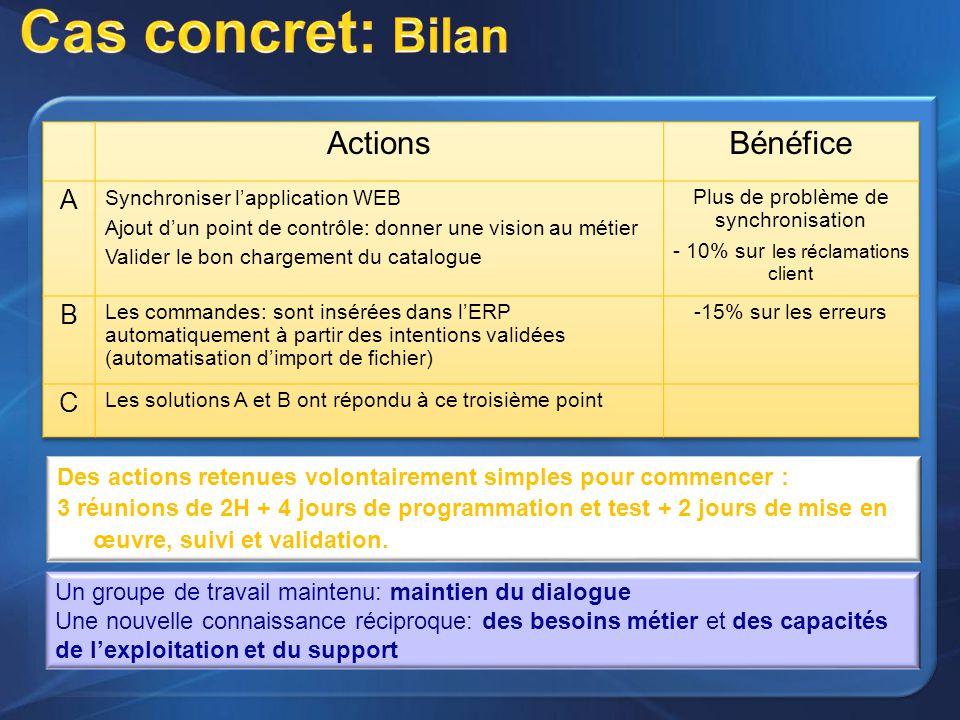 Cas concret: Bilan Actions Bénéfice A B C