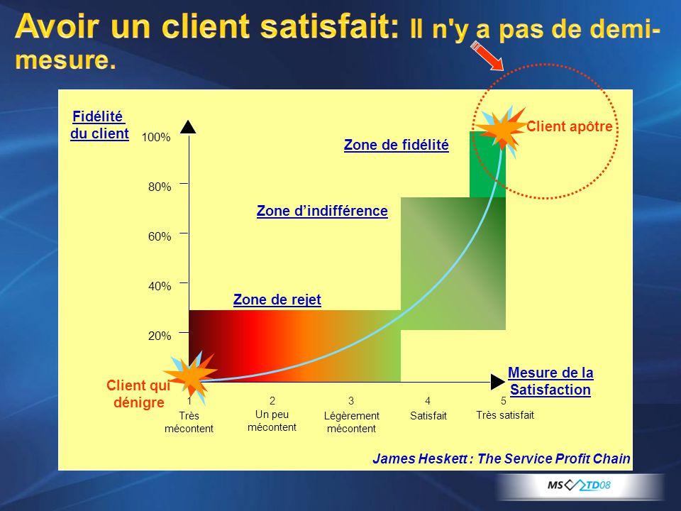 Avoir un client satisfait: Il n y a pas de demi-mesure.