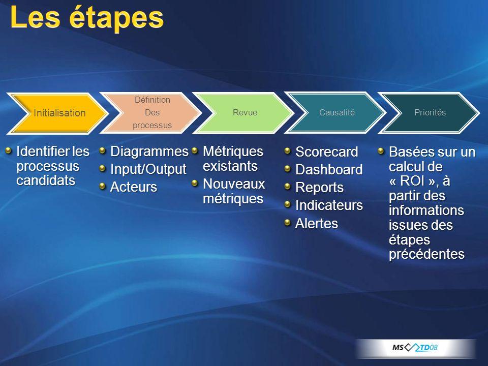 Les étapes Identifier les processus candidats Diagrammes Input/Output