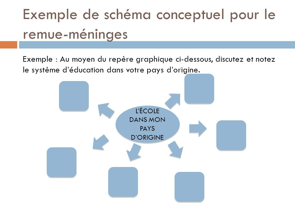 Exemple de schéma conceptuel pour le remue-méninges