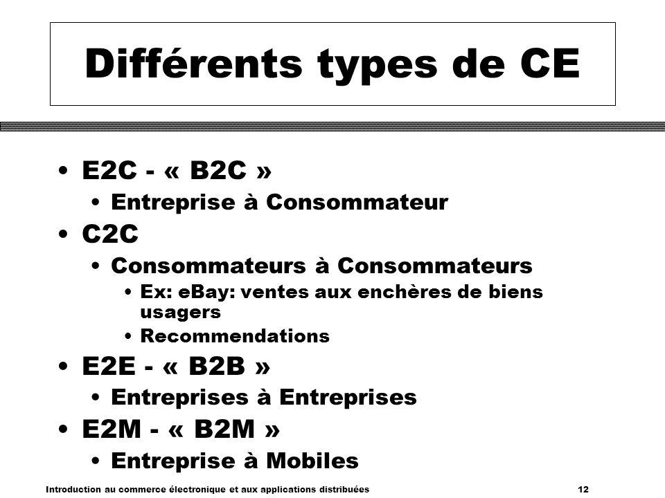 Différents types de CE E2C - « B2C » C2C E2E - « B2B » E2M - « B2M »