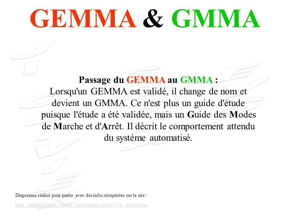 Passage du GEMMA au GMMA :
