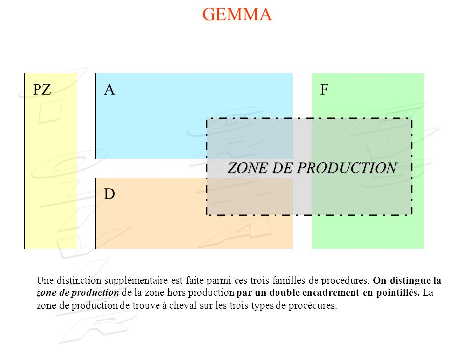 GEMMA PZ A F ZONE DE PRODUCTION D