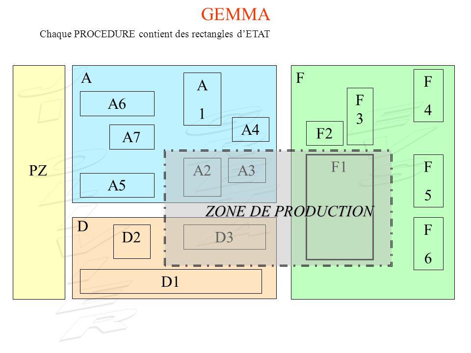 GEMMA A F F 4 A 1 F3 A6 A4 F2 A7 F1 F 5 PZ A2 A3 A5 ZONE DE PRODUCTION