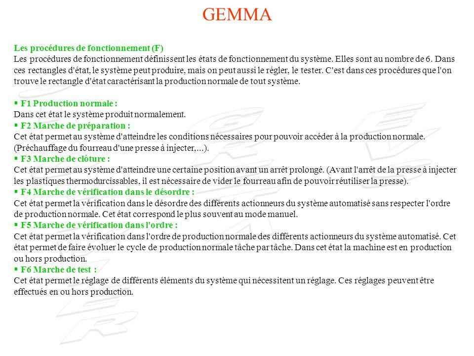 GEMMA Les procédures de fonctionnement (F)