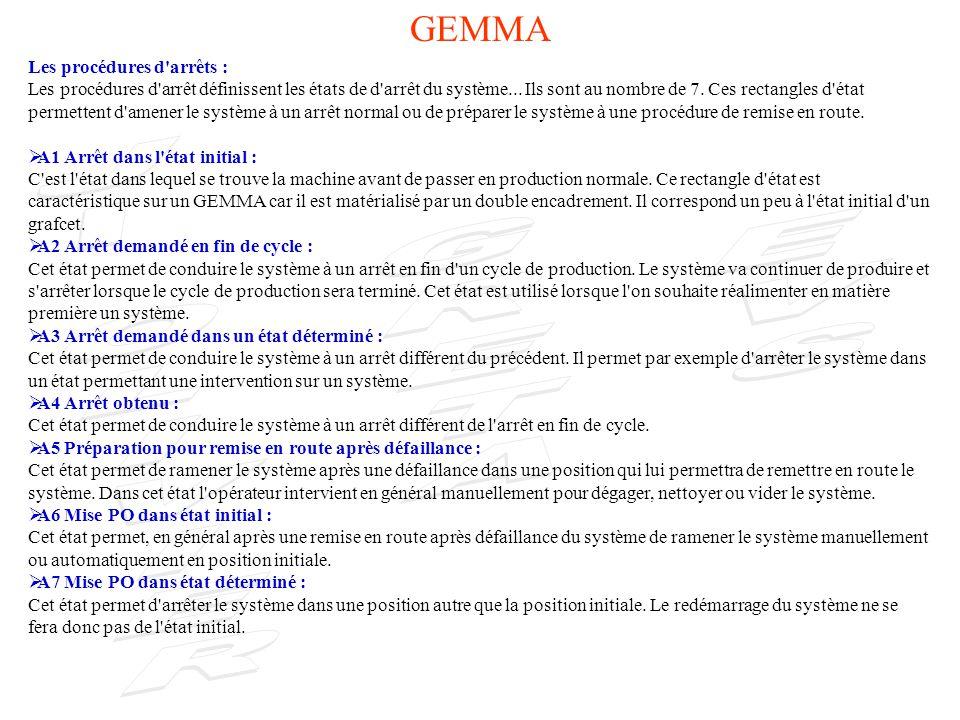 GEMMA Les procédures d arrêts :