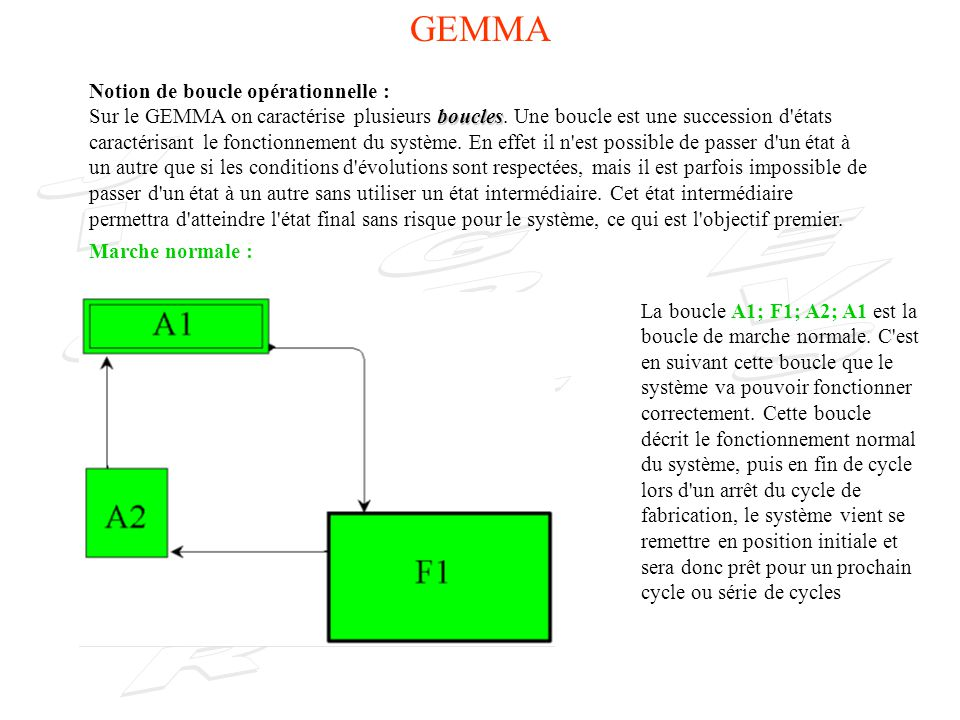 GEMMA Notion de boucle opérationnelle :