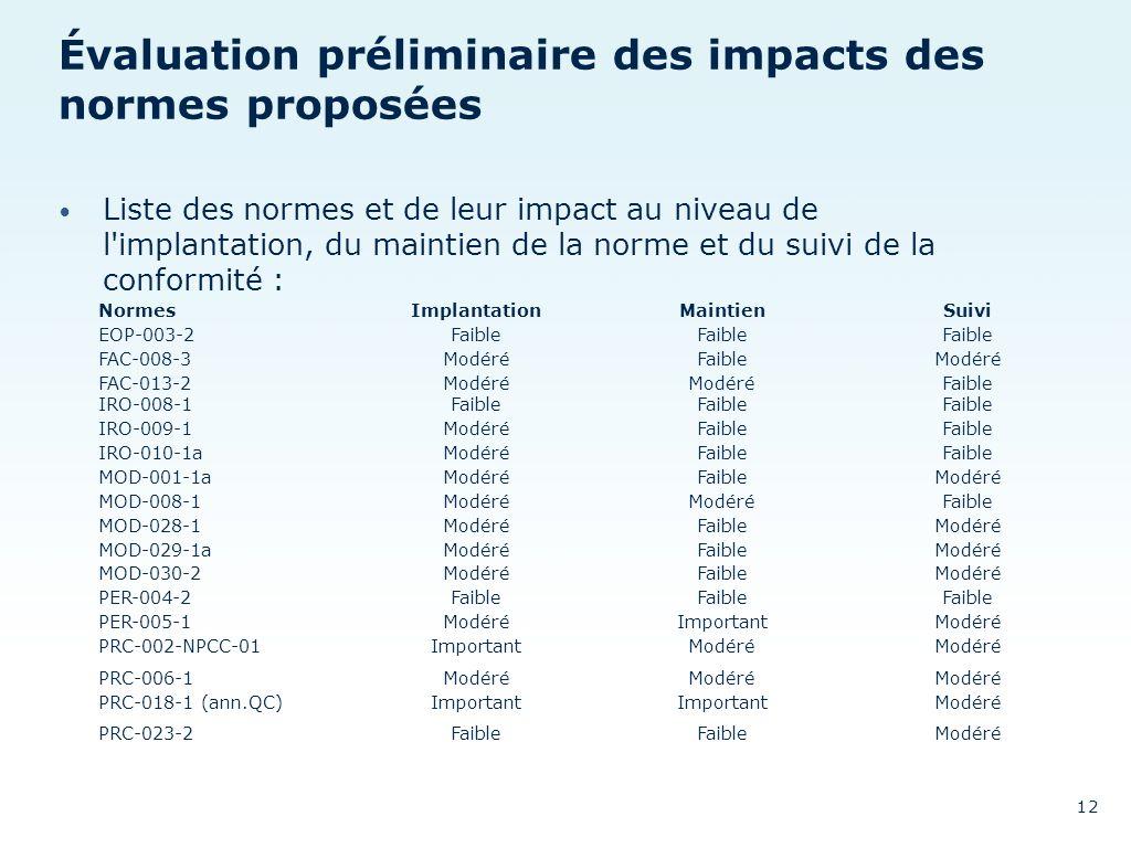 Évaluation préliminaire des impacts des normes proposées