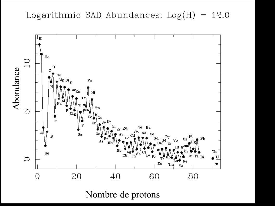 Abondance Nombre de protons