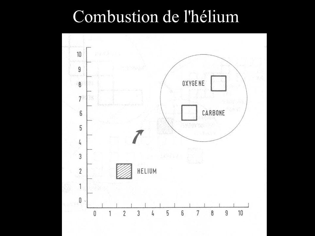 Combustion de l hélium