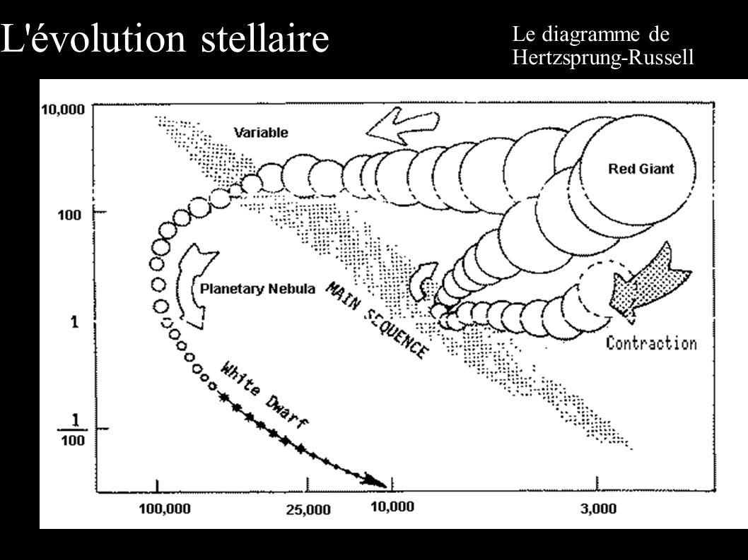 Le diagramme de Hertzsprung-Russell L évolution stellaire