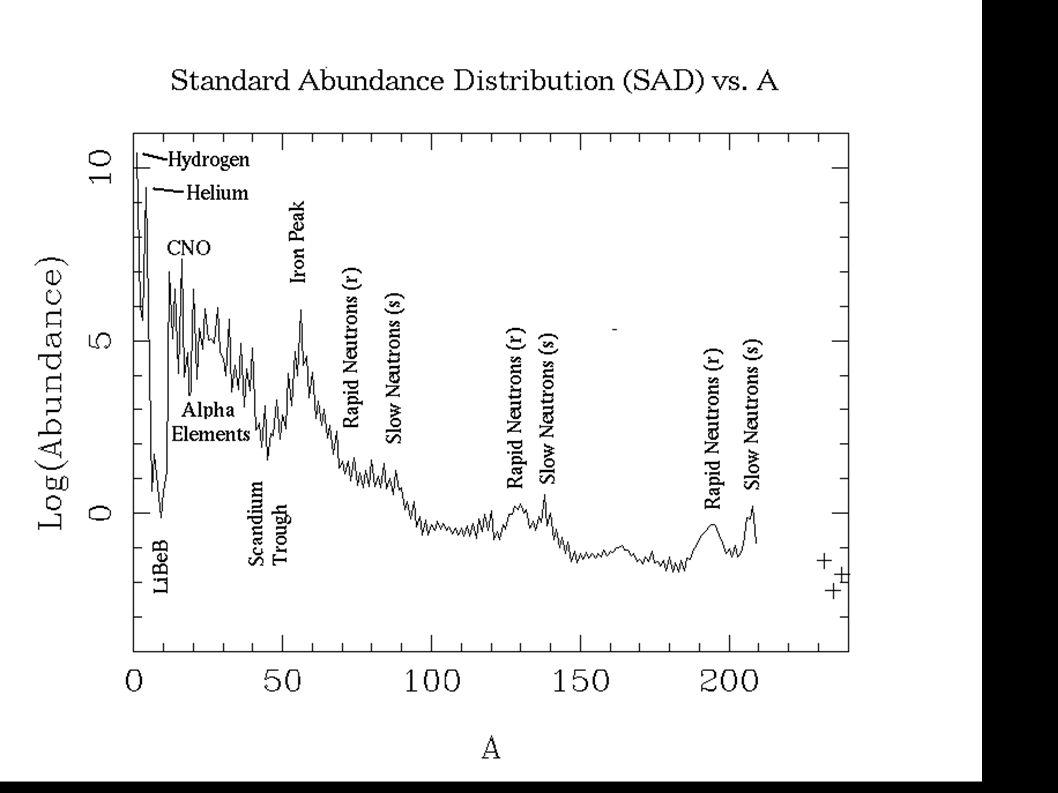 SAD les abondances diminuent lorsque la masse atomique augmente, jusqu à un gros pic de surabondances, avec le Fer 56 comme element principal.