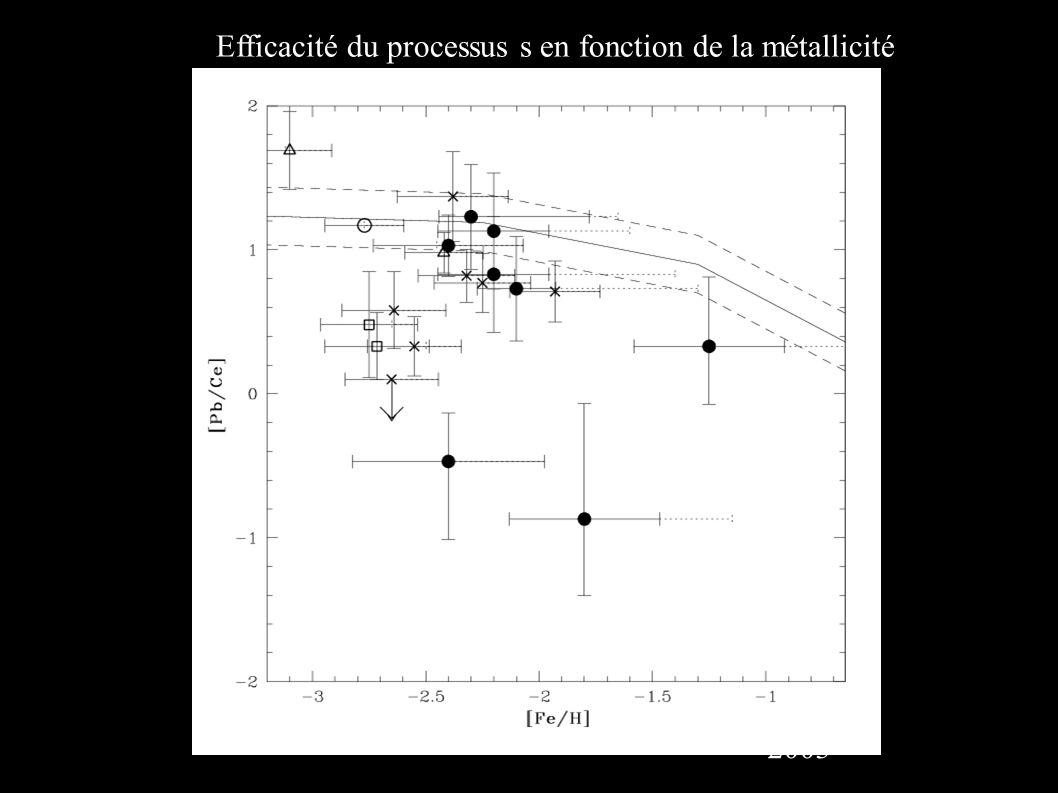 Efficacité du processus s en fonction de la métallicité