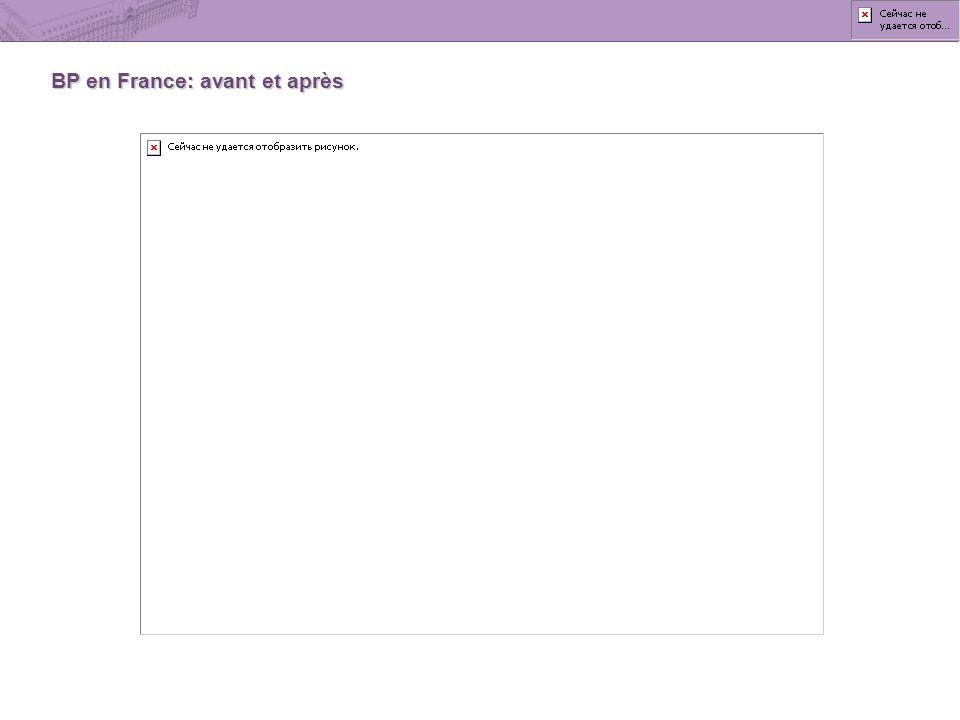 BP en France: avant et après