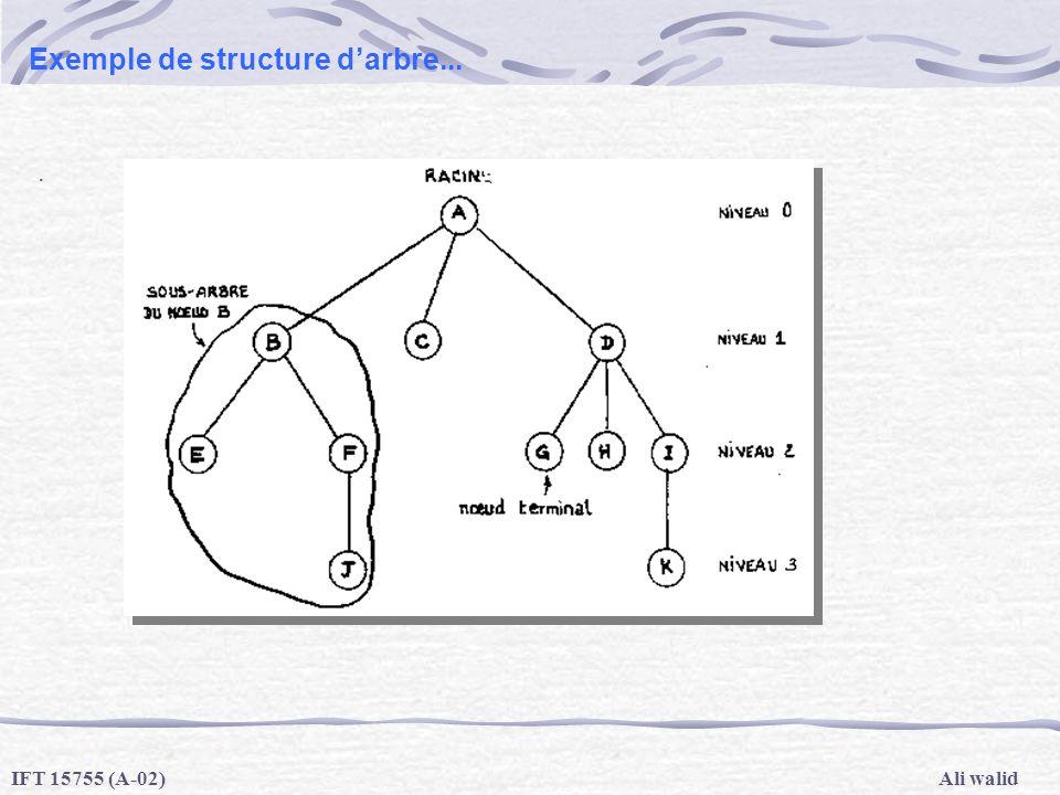 Exemple de structure d'arbre...