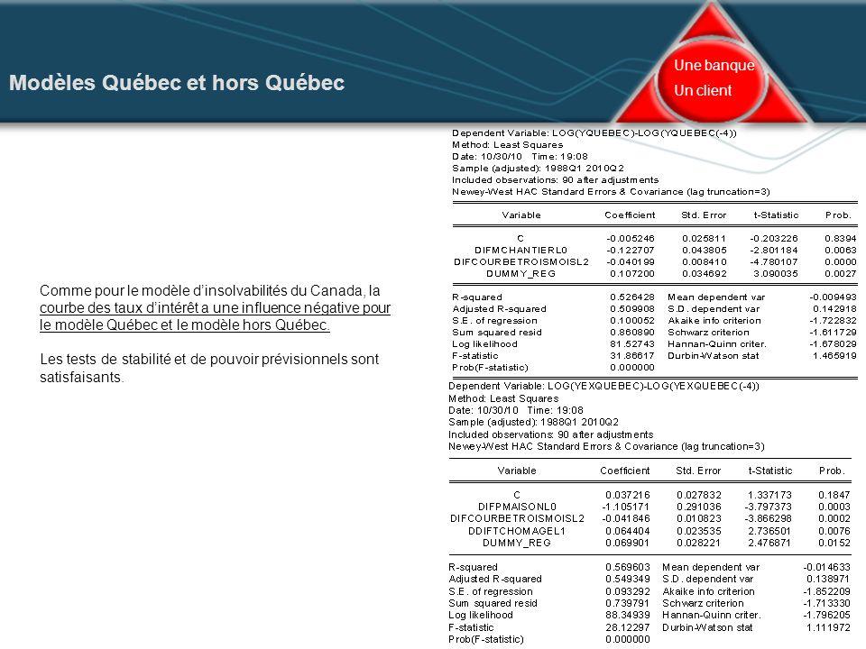 II – Évolution des insolvabilités et des défauts