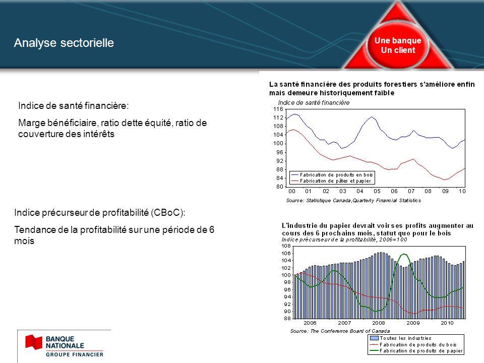 Analyse sectorielle Indice de santé financière: