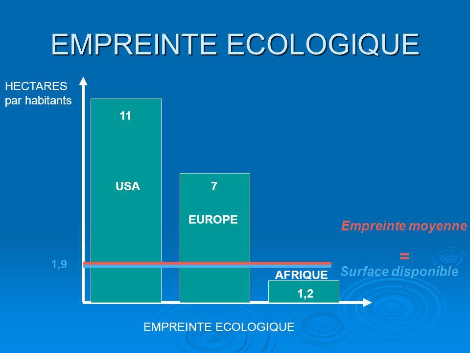 EMPREINTE ECOLOGIQUE = Empreinte moyenne Surface disponible