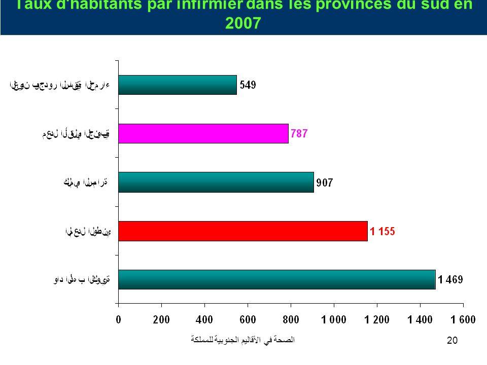 Taux d habitants par infirmier dans les provinces du sud en 2007