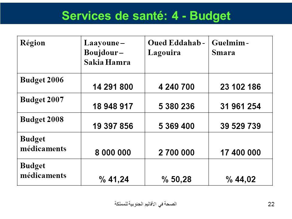 Services de santé: 4 - Budget