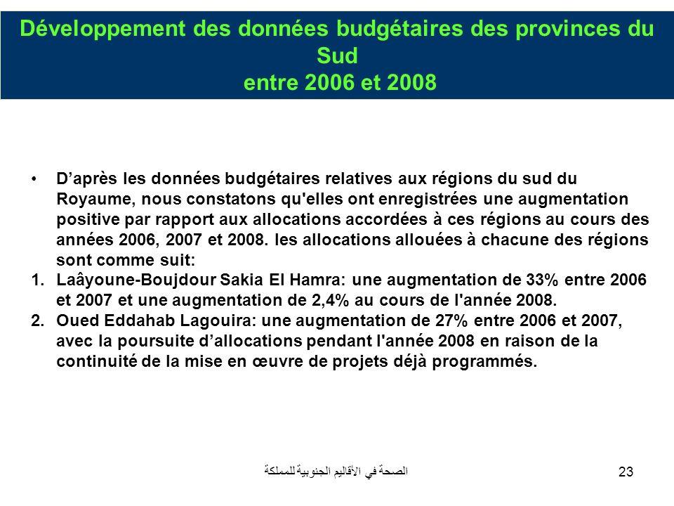 Développement des données budgétaires des provinces du Sud