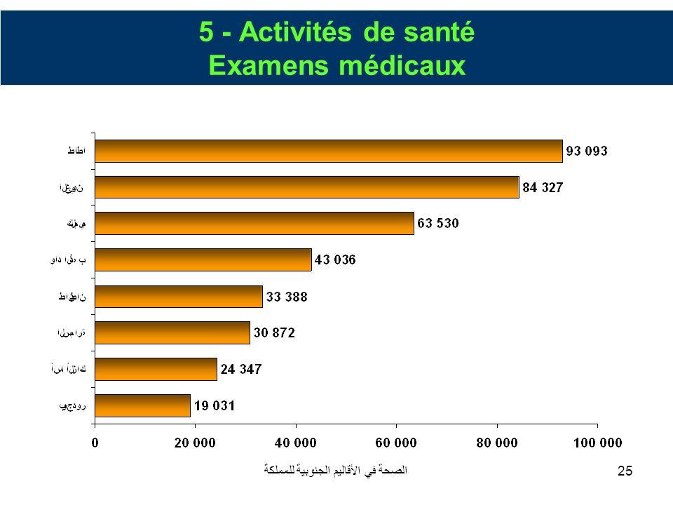 5 - Activités de santé Examens médicaux