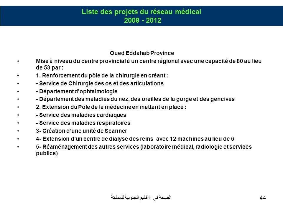 Liste des projets du réseau médical 2008 - 2012