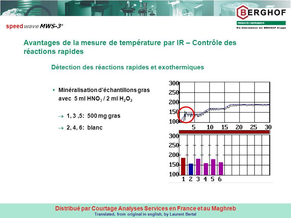 speedwave MWS-3+ Avantages de la mesure de température par IR – Contrôle des réactions rapides. Détection des réactions rapides et exothermiques.