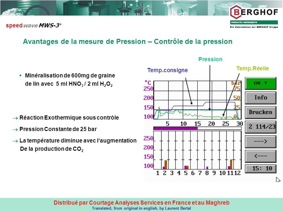 Avantages de la mesure de Pression – Contrôle de la pression