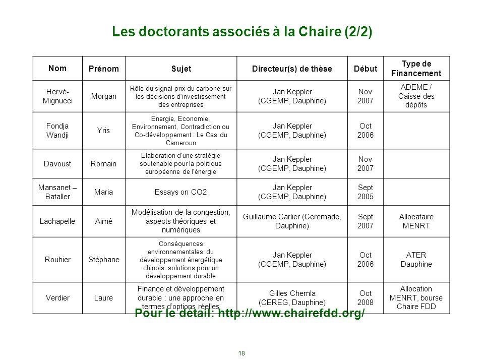 Les doctorants associés à la Chaire (2/2)