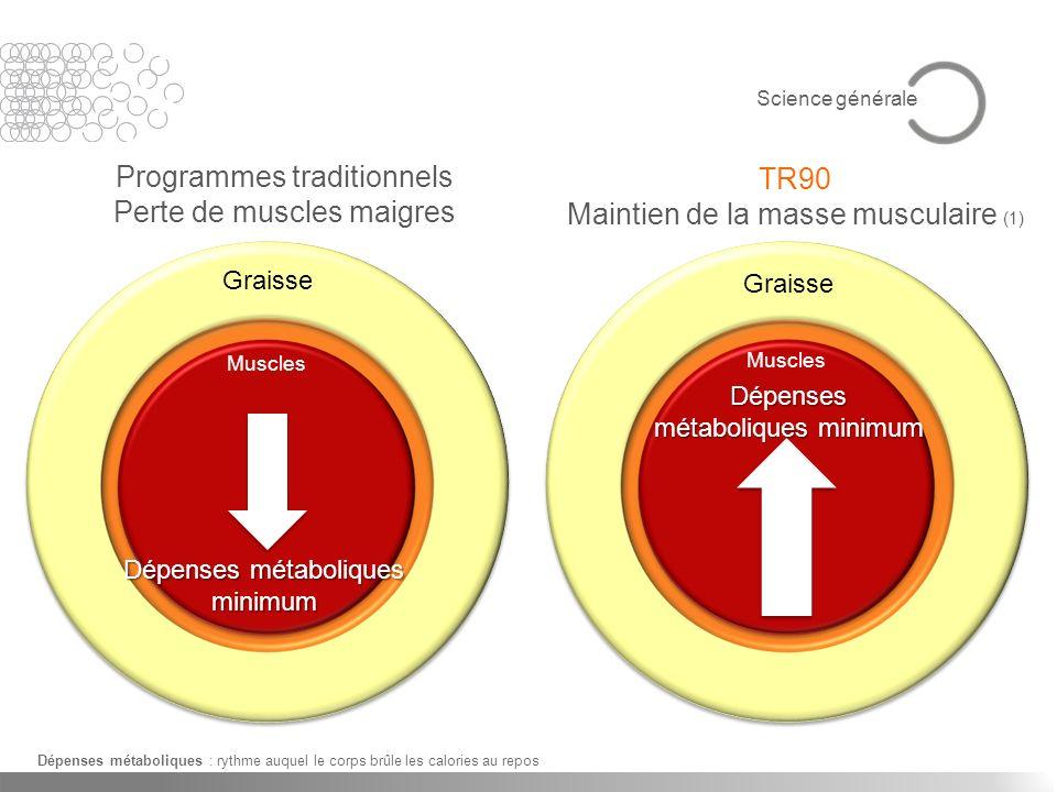 Programmes traditionnels Perte de muscles maigres TR90
