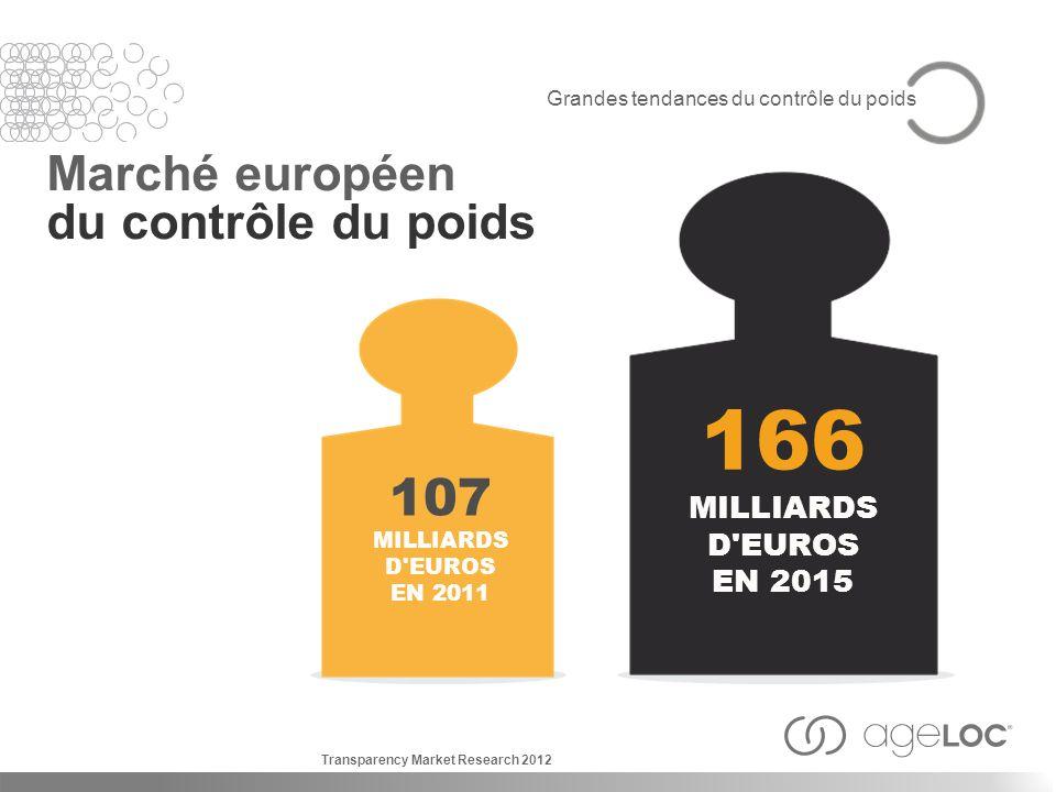 166 107 Marché européen du contrôle du poids MILLIARDS D EUROS EN 2015