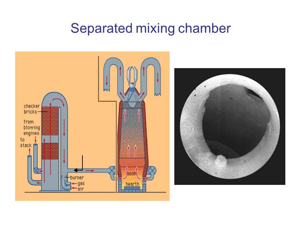 Separated mixing chamber