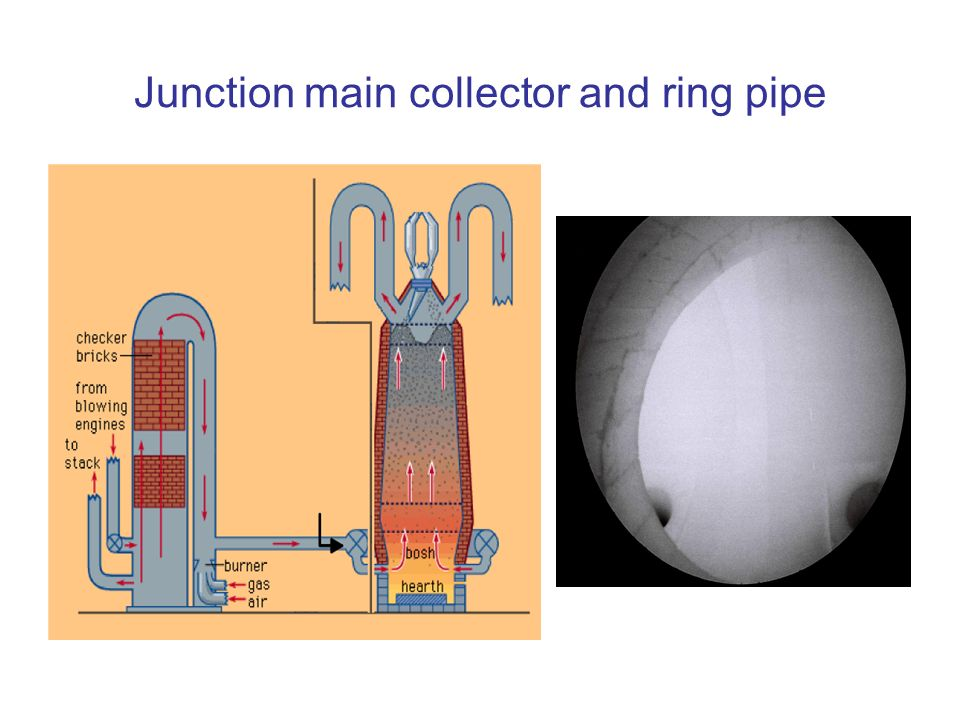 Junction main collector and ring pipe