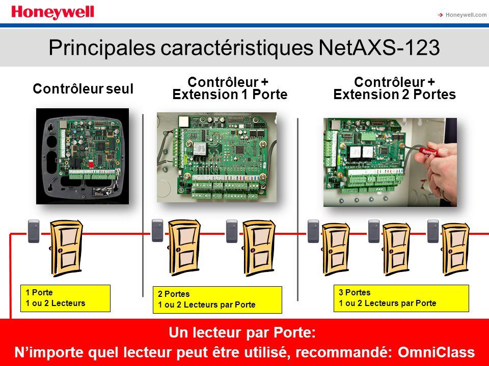 Principales caractéristiques NetAXS-123