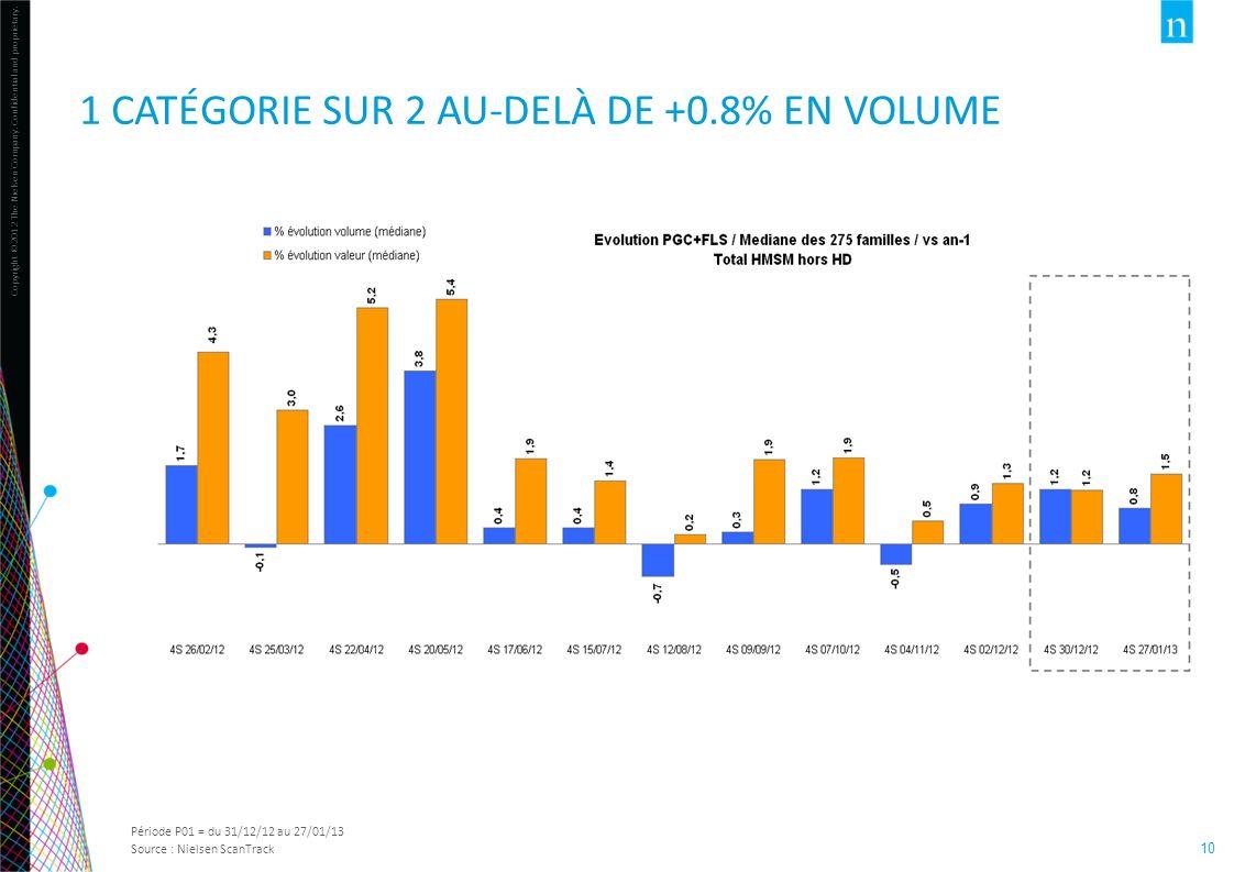 1 CATÉGORIE SUR 2 AU-DELÀ DE +0.8% EN VOLUME