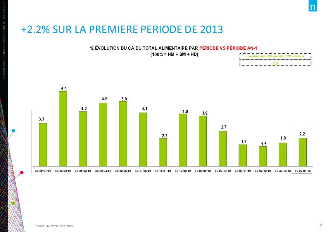 +2.2% SUR LA PREMIERE PERIODE de 2013