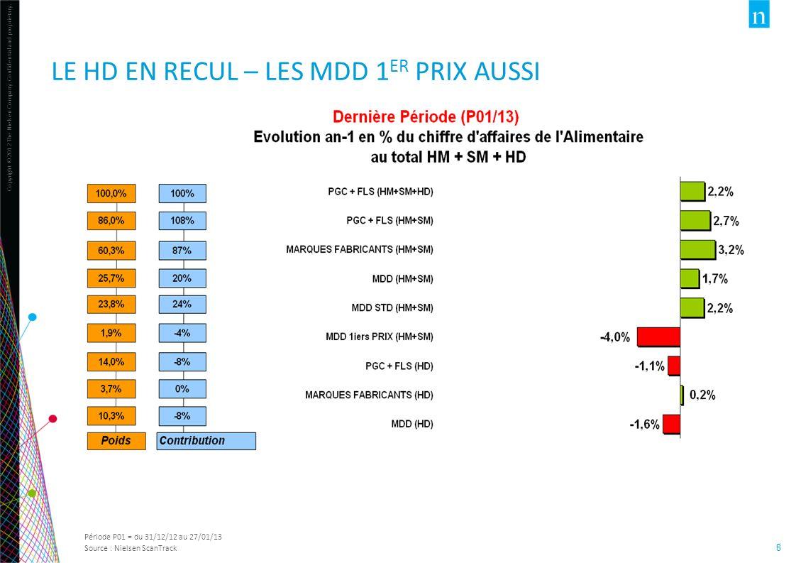 LE HD EN RECUL – LES MDD 1ER PRIX AUSSI