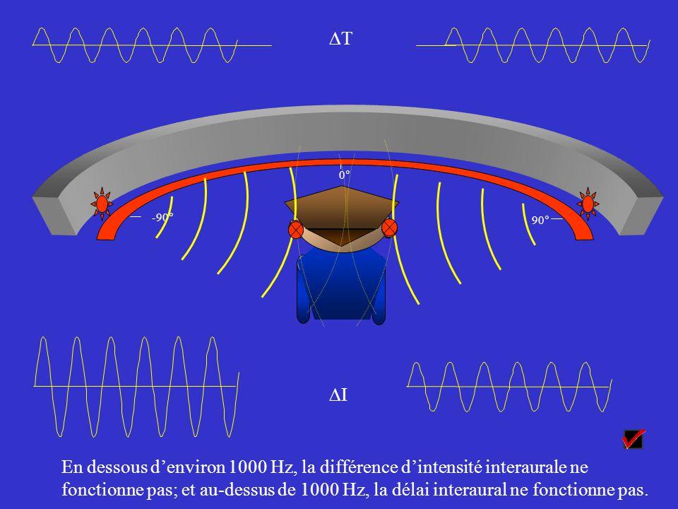 En dessous d'environ 1000 Hz, la différence d'intensité interaurale ne