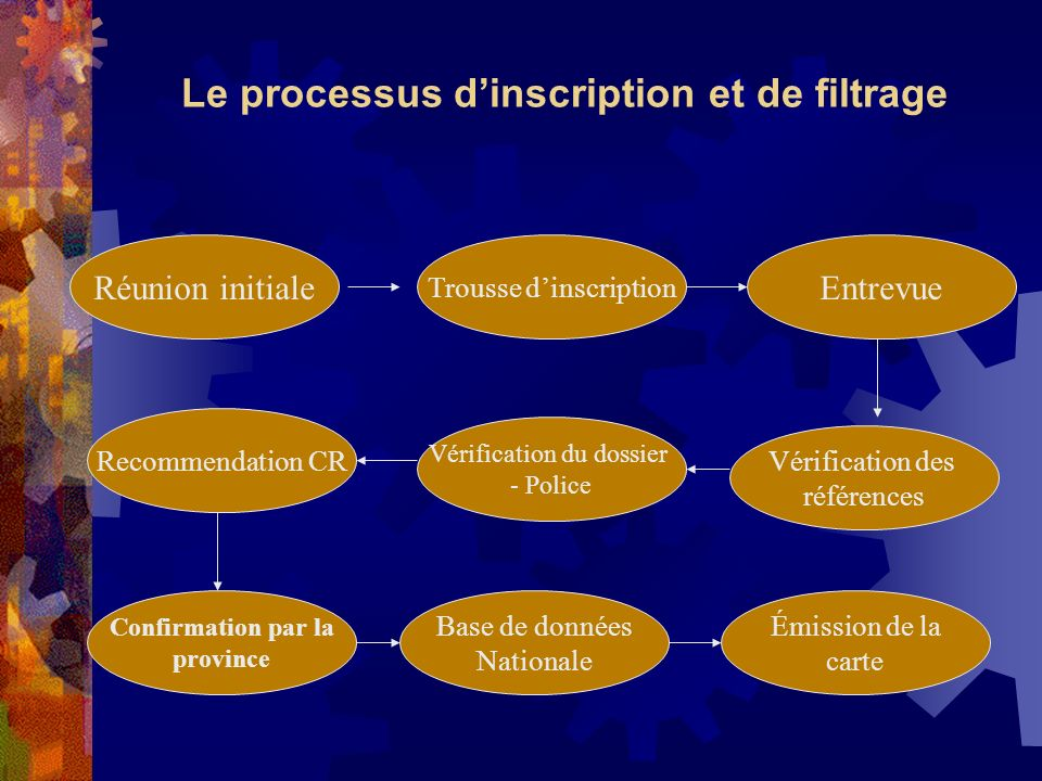 Le processus d'inscription et de filtrage