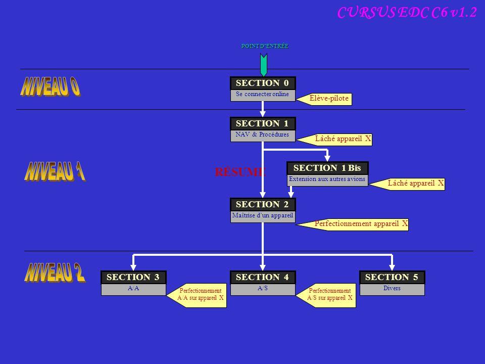 NIVEAU 0 NIVEAU 1 NIVEAU 2 CURSUS EDC C6 v1.2 RÉSUMÉ RÉSUMÉ RÉSUMÉ