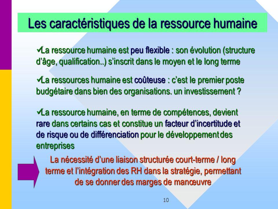 Les caractéristiques de la ressource humaine