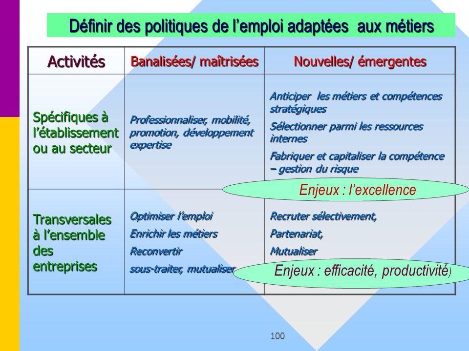 Définir des politiques de l'emploi adaptées aux métiers