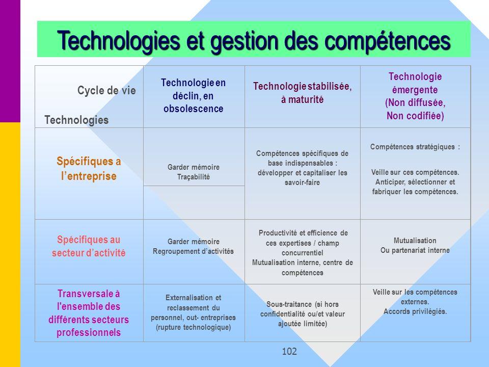 Technologies et gestion des compétences