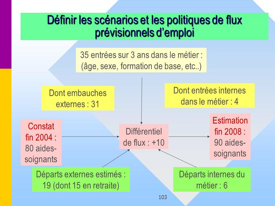 Définir les scénarios et les politiques de flux prévisionnels d'emploi