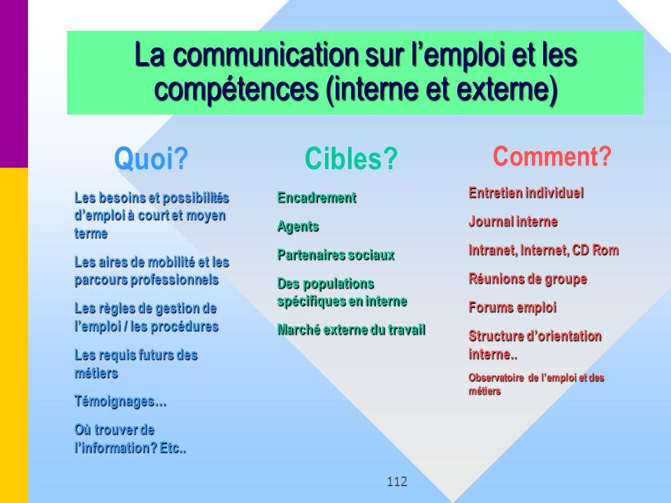 La communication sur l'emploi et les compétences (interne et externe)