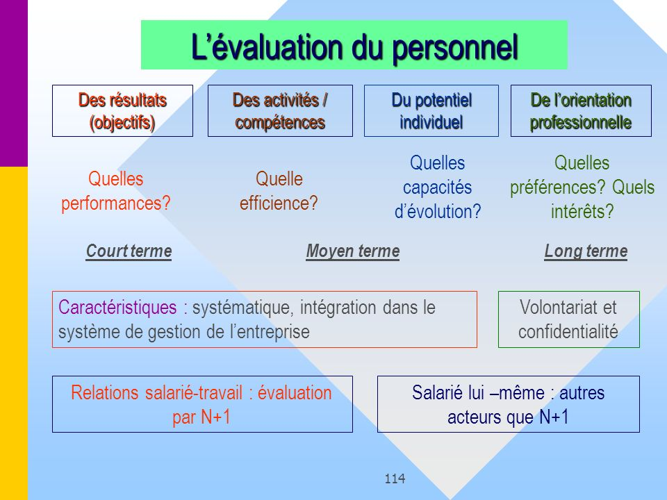 L'évaluation du personnel